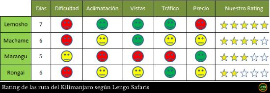 Rating De Las Ruta Del Kilimanjaro Según Lengo Safaris(2)